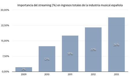 El streaming supone ya más de la cuarta parte de lo gastado por los españoles en música