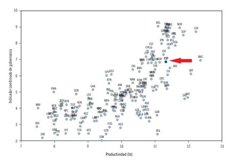 Correlacion Promedio De Calidad Institucional Productividad