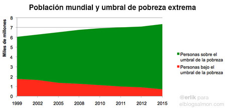Evolución de la pobreza extrema 1999-2015