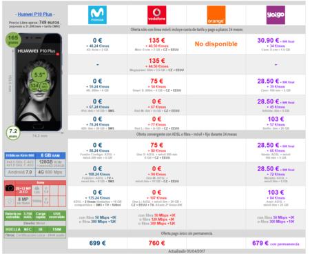 Comparativa Precios A Plazos Huawei P10 Plus Con Operadores Moviles