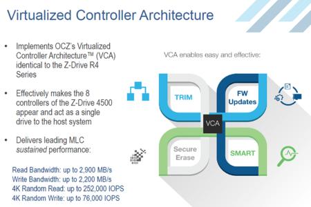 OCZ_Z-Drive_4500-Series_VCA_arquitectura