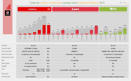 Todas Las Tarifas Y Condiciones Contrato Movil Cobertura Vodafone 2019 1