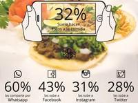 Las redes sociales, la mejor publicidad para los restaurantes