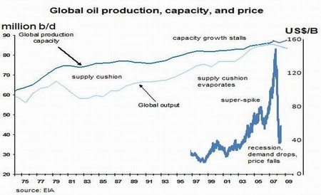 Por qué el alto precio del petróleo es el detonante de la próxima crisis