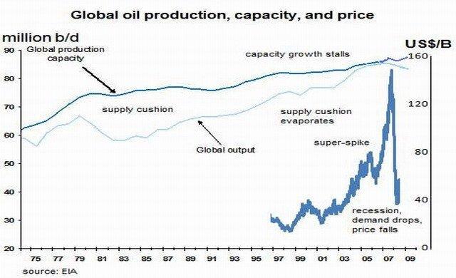petroleo-oferta-dda