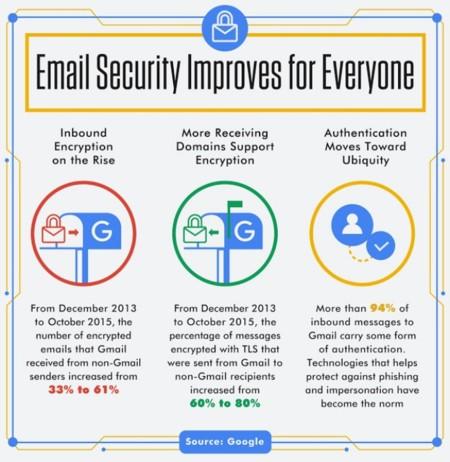 Gmail Graphic 2