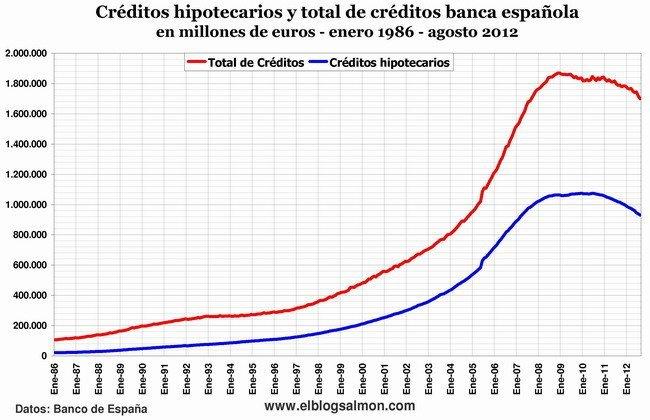 Créditos hipotecarios y total de créditos banca española