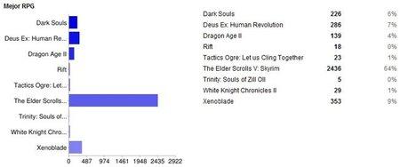Mejor RPG 2011