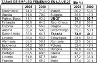 Empleo femenino en Europa, buenas y malas noticias