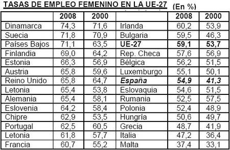 eurostat-desempleo-femenino-2008a.JPG