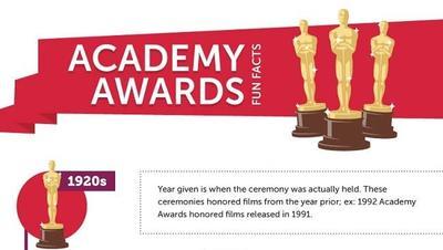 Curiosidades sobre los Oscar que quizá no conozcas, la imagen de la semana