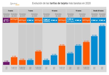 Evolucion De Las Tarifas De Tarjeta Mas Baratas En 2020