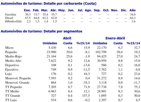 Ventas De Coches España Abril 2015 Segmentos