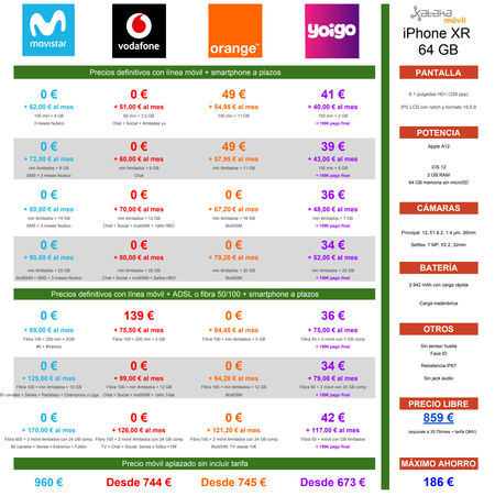 Comparativa Precios Iphone Xr De 64 Gb Con Pago A Plazos De Movistar Vodafone Orange Yoigo