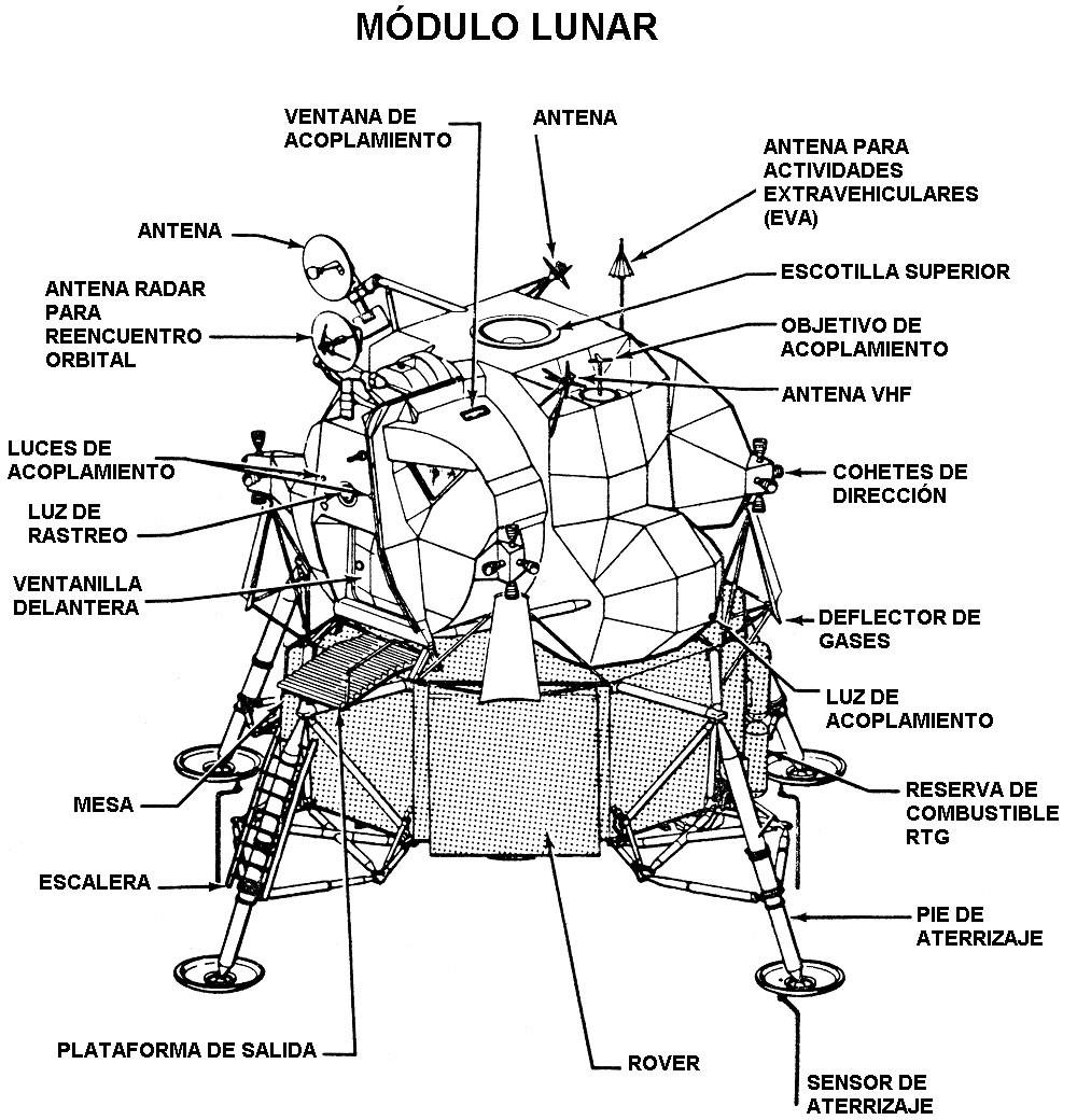 Modulo lunar, esquema