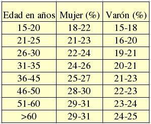 porcentaje grasa corporal mujeres tabla
