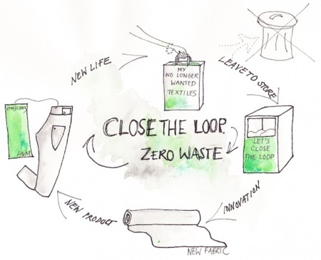Close The Loop Overview