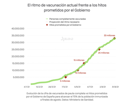 Vacunacion Objetivo