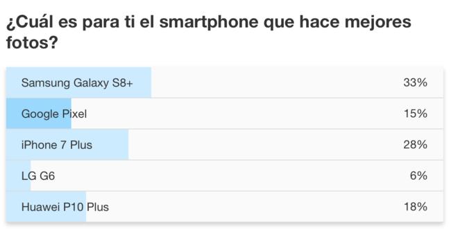 Votación smartphone con mejor cámara de fotos