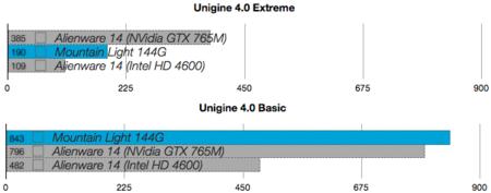 Mountain Light 144G benchmarks