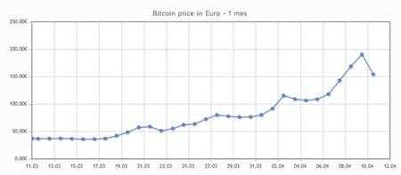 El tiovivo del bitcoin ya ha comenzado ¿quién quiere usar bitcoins?