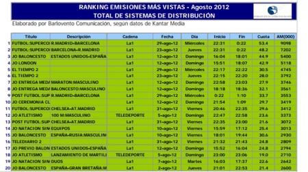 Lista programas mas vistos agosto 2012