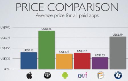 Situación de las diferentes tiendas de aplicaciones
