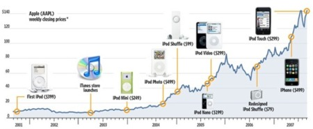 La estrategia de marketing del iPhone en perspectiva