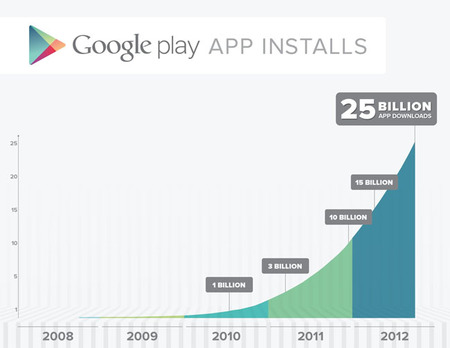 Google Play celebra los 25.000 millones de descargas y pone aplicaciones a 25 céntimos