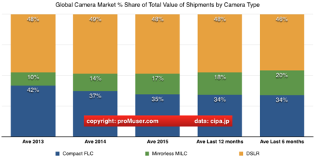 Global Digital Camera Share Total Value Of Shipments By Camera Type Jan 2016
