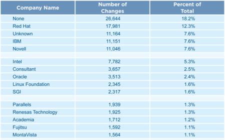 Tabla de empresas que más aportan al núcleo de Linux