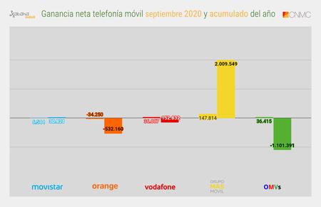 Ganancia Neta Telefonia Movil Septiembre 2020 Y Acumulado Del Ano