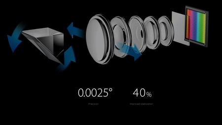 Ois Optical Image Stabilization On 5x Dual Camera Zoom Technology