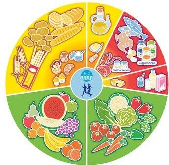 Ahorra en tu cesta de la compra planificando el menú