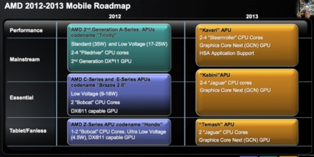 AMD Trinity Roadmap