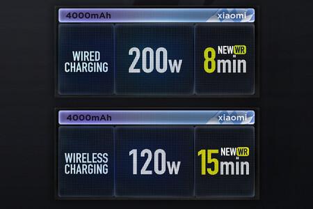 Xiaomi Hypercharge: carga rápida de 200W con cable e inalámbrica de 120W