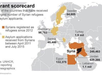 Acoger a refugiados es buen negocio