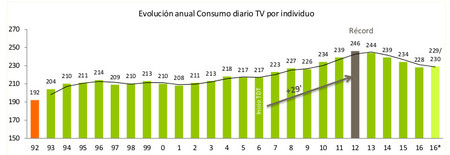 Informe Barlovento Consumotv Nov16