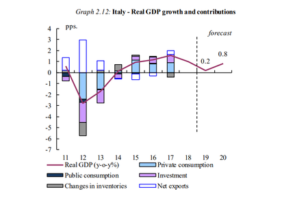 La recesión de Italia ¿El primer aviso de Europa? #Katecon2006