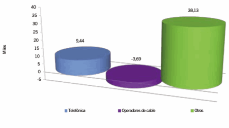 Movistar vuelve a ganar clientes de banda ancha fija gracias al FTTH