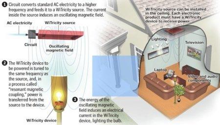 WiTricity, más detalles de la electricidad sin cables en la que está interesada Apple