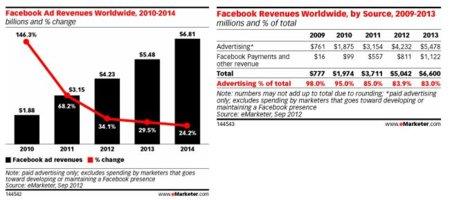 Facebook ganará este año 4.230 millones de dólares en publicidad, ¿mucho pero no tanto como se esperaba?