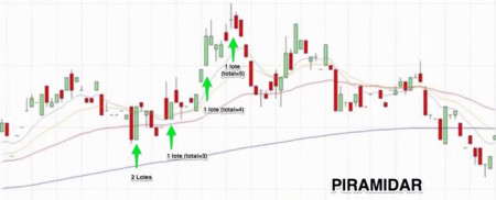 Piramidar Forex Trading