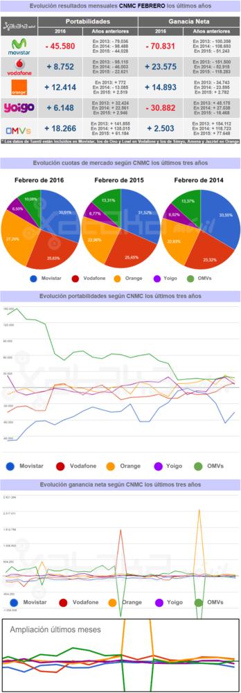 Resultados Cnmc Febrero 2016