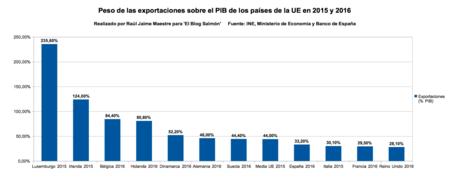 Peso De Exportaciones