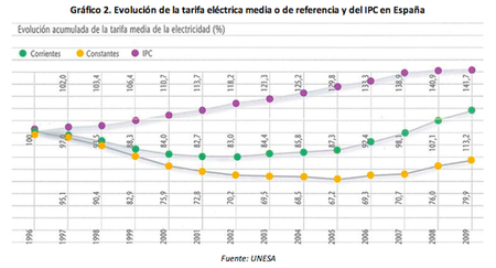 evolucion-tarifas-electricas.png