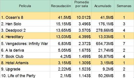 Taquilla USA TOP 10
