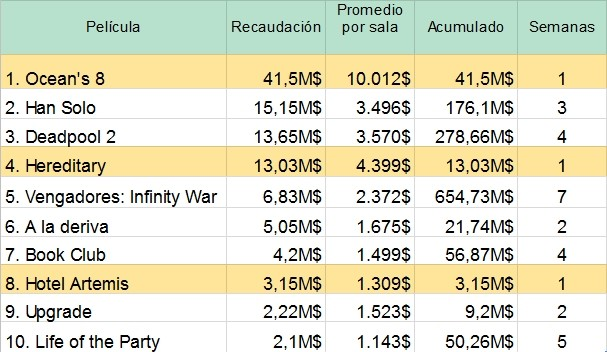 Taquilla USA TOP 10