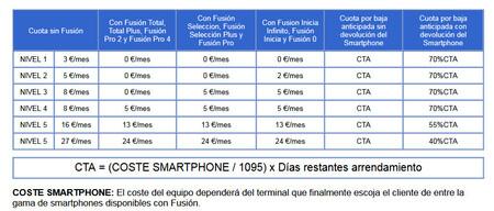 Coste Smartphones