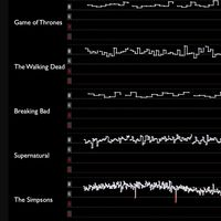 De Breaking Bad a Perdidos: los peores episodios de las series más populares en IMDB en un solo gráfico